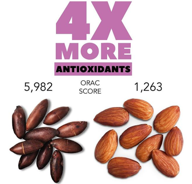 Antioxidant levels in barukas nuts versus almonds.